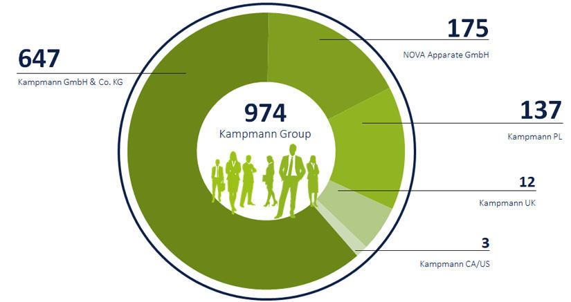 Green cake diagram shows the individual number of employees of the Kampmann Group companies